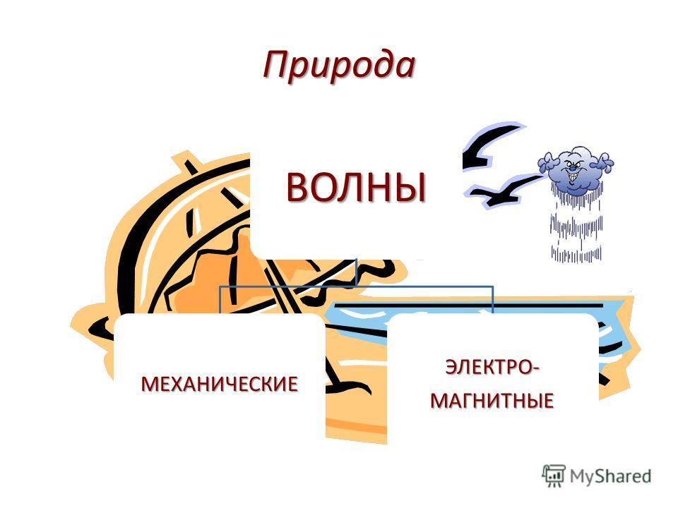 Природа ВОЛНЫ МЕХАНИЧЕСКИЕЭЛЕКТРО-МАГНИТНЫЕ