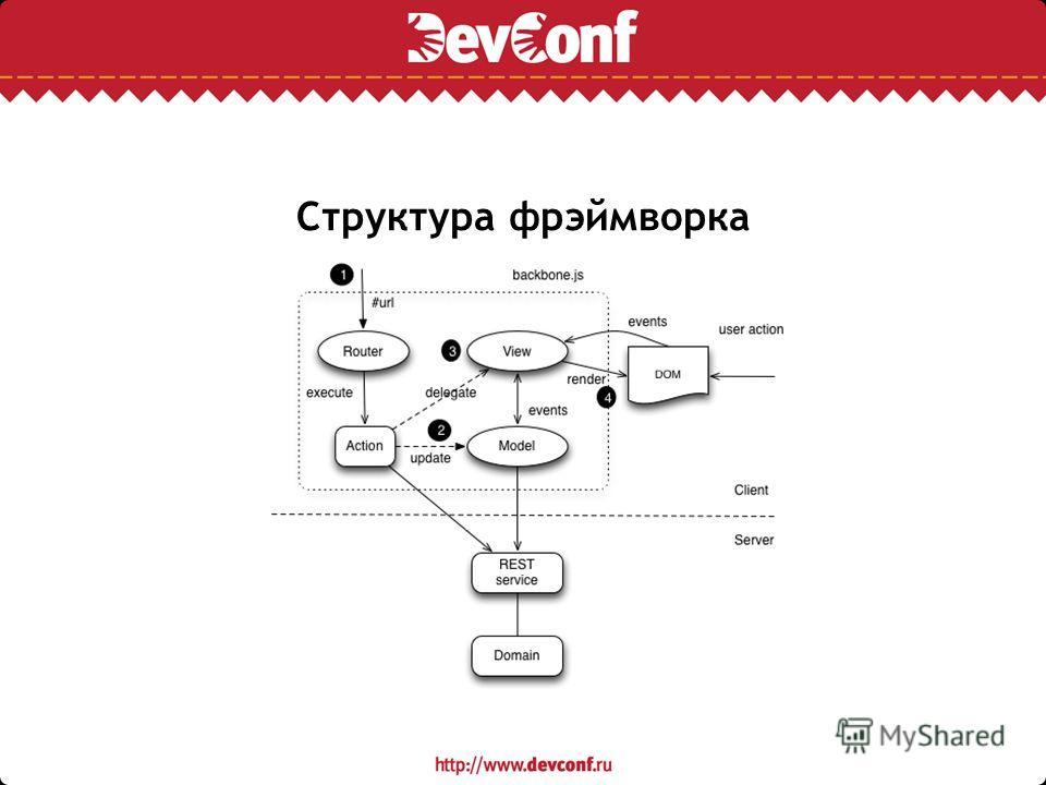 Структура фрэймворка