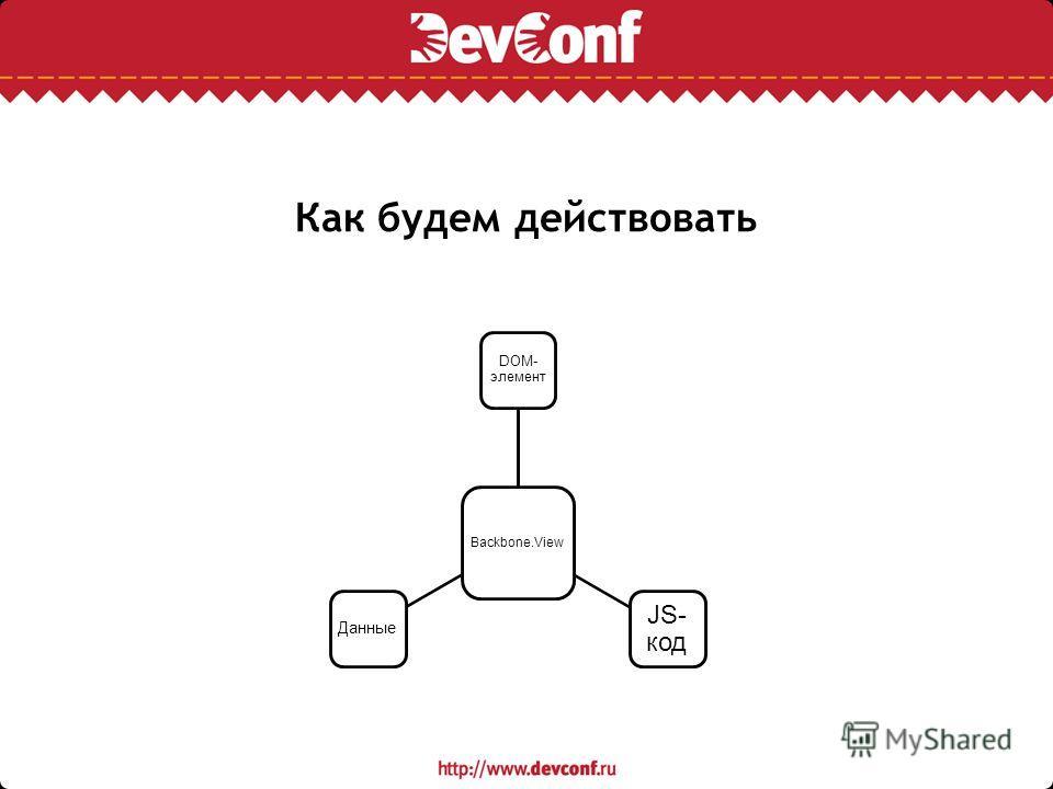 Как будем действовать Backbone.View DOM- элемент JS- код Данные