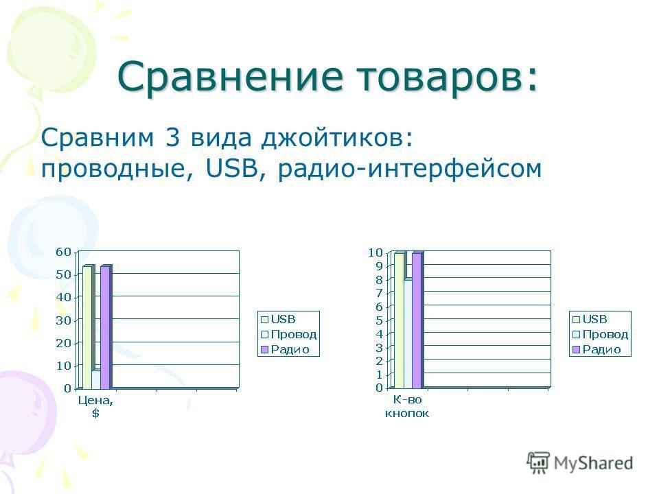Сравнение товаров: Сравним 3 вида джойтиков: проводные, USB, радио-интерфейсом