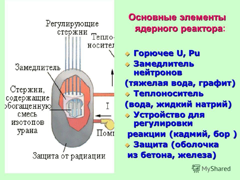 Основные элементы ядерного реактора Основные элементы ядерного реактора: Горючее U, Pu Горючее U, Pu Замедлитель нейтронов Замедлитель нейтронов (тяжелая вода, графит) Теплоноситель Теплоноситель (вода, жидкий натрий) Устройство для регулировки Устро