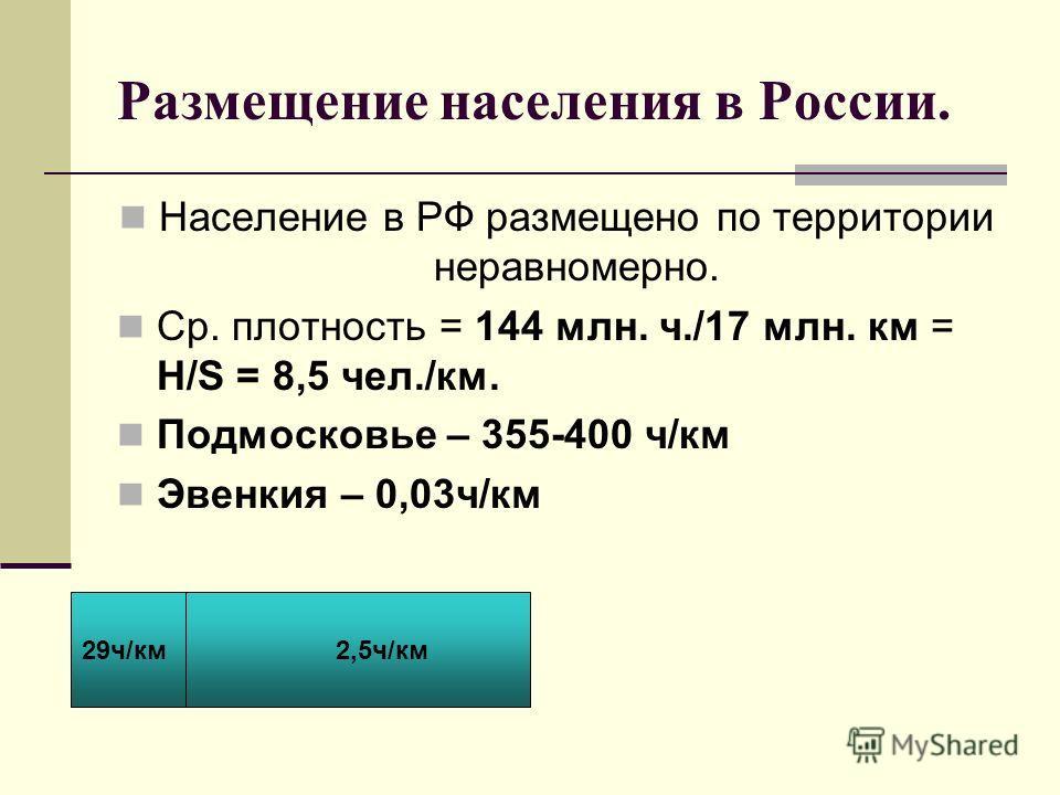 29 ч/км 2,5 ч/км Размещение населения в России. Население в РФ размещено по территории неравномерно. Ср. плотность = 144 млн. ч./17 млн. км = Н/S = 8,5 чел./км. Подмосковье – 355-400 ч/км Эвенкия – 0,03 ч/км