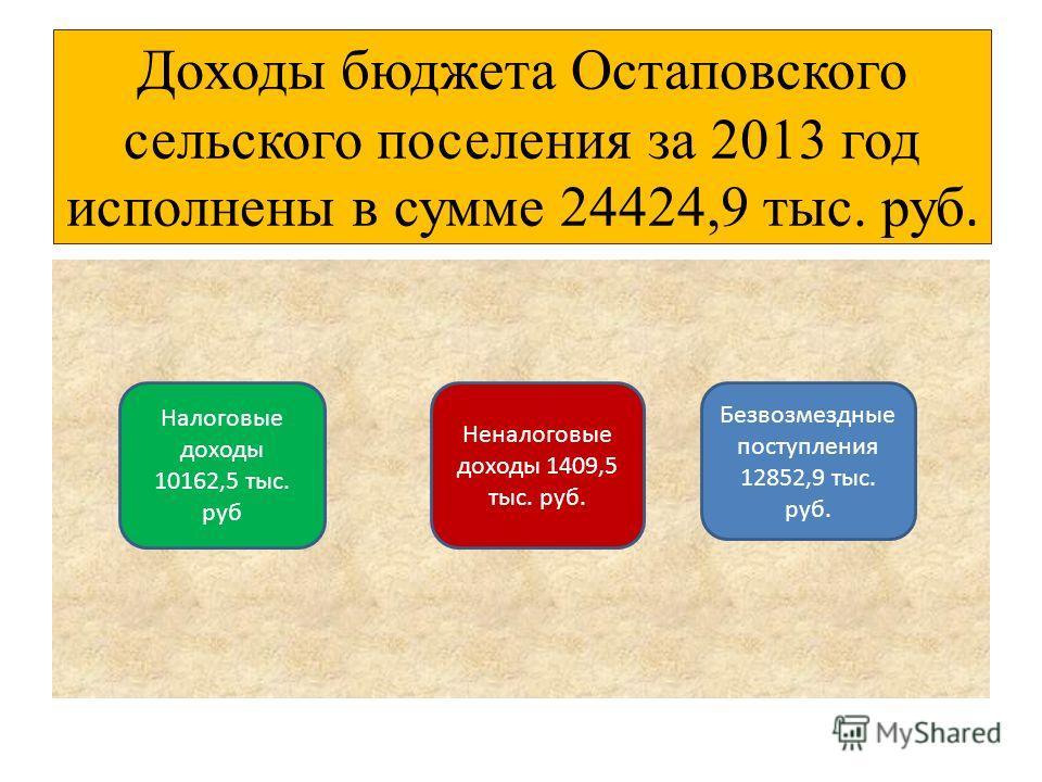 Доходы бюджета Остаповского сельского поселения за 2013 год исполнены в сумме 24424,9 тыс. руб. Налоговые доходы 10162,5 тыс. руб Неналоговые доходы 1409,5 тыс. руб. Безвозмездные поступления 12852,9 тыс. руб.