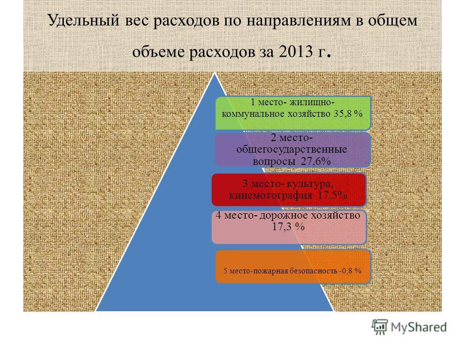 Удельный вес расходов по направлениям в общем объеме расходов за 2013 г. 1 место- жилищно- коммунальное хозяйство 35,8 % 2 место- общегосударственные вопросы 27,6% 3 место- культура, кинемотография 17.5% 4 место- дорожное хозяйство 17,3 % 5 место-пож