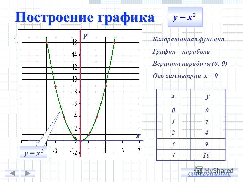 Понятие о графики