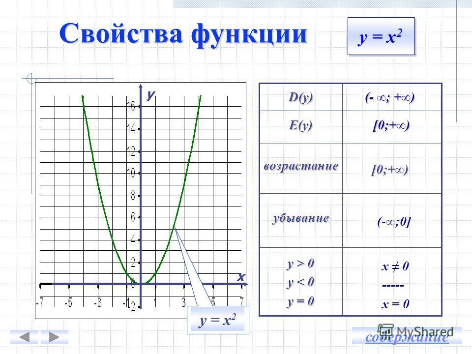 ху 0 1 2 3 4 1 0 4 9 16 у = х 2 Квадратичная функция График – парабола Вершина параболы (0; 0) Ось симметрии х = 0 у х Построение графика у = х 2 содержание