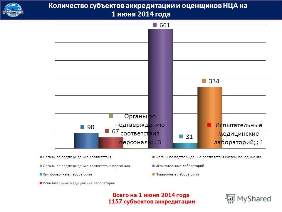 Количество субъектов аккредитации и оценщиков НЦА на 1 июня 2014 года Всего на 1 июня 2014 года 1157 субъектов аккредитации