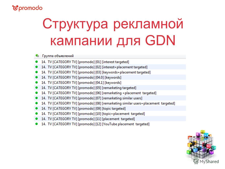 Структура рекламной кампании для GDN