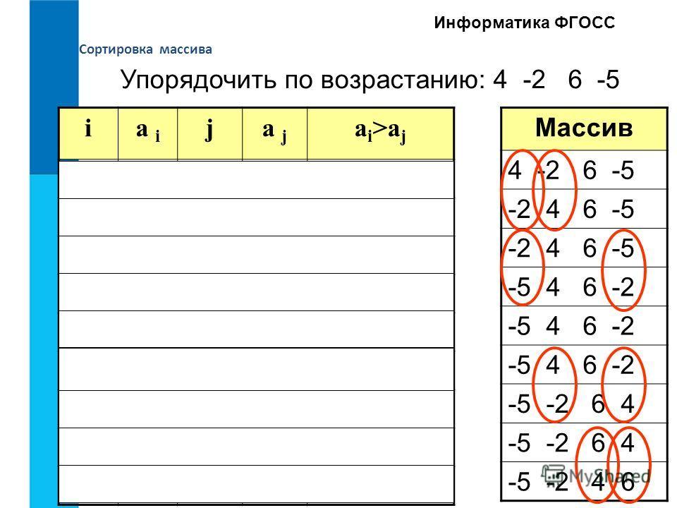 Сортировка массива Информатика ФГОСС ia i ja j a i >a j 14144>4 нет 142-24> -2 да 1-236-2 > 6 нет 1-24-5-2 > -5 да 24244>4 нет 24364>6 нет 244-24> -2 да 36366>6 нет 36446>4 да Массив 4 -2 6 -5 -2 4 6 -5 -5 4 6 -2 -5 -2 6 4 -5 -2 4 6 Упорядочить по во