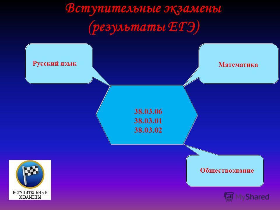 Вступительные экзамены (результаты ЕГЭ) 38.03.06 38.03.01 38.03.02 Математика Русский язык Обществознание