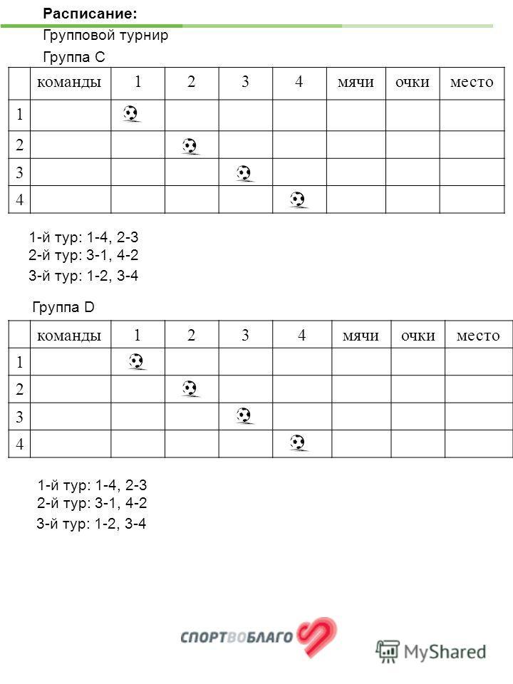 команды 1234 мячиочкиместо 1 2 3 4 Расписание: Групповой турнир Группа С команды 1234 мячиочкиместо 1 2 3 4 1-й тур: 1-4, 2-3 2-й тур: 3-1, 4-2 3-й тур: 1-2, 3-4 Группа D 1-й тур: 1-4, 2-3 2-й тур: 3-1, 4-2 3-й тур: 1-2, 3-4