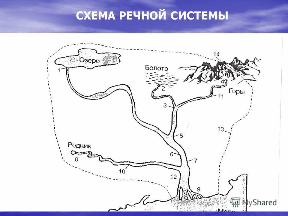 СХЕМА РЕЧНОЙ СИСТЕМЫ 1,2,4,8-