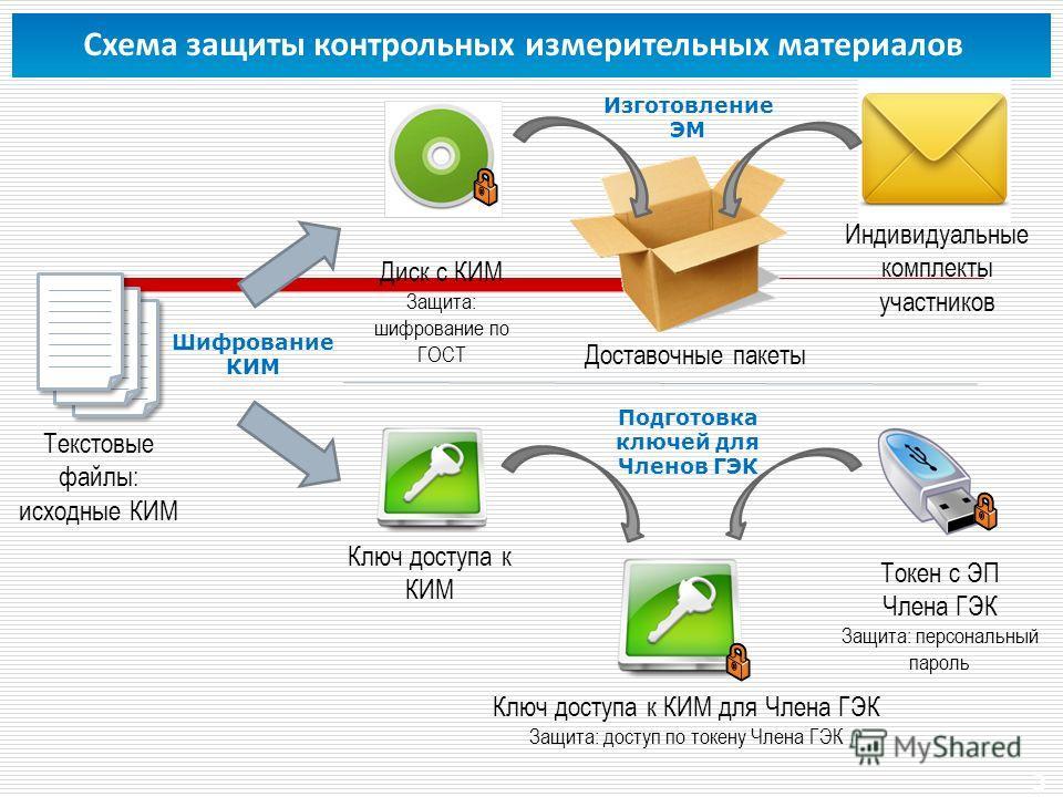 3 Схема защиты контрольных измерительных материалов Текстовые файлы: исходные КИМ Диск с КИМ Защита: шифрование по ГОСТ Доставочные пакеты Индивидуальные комплекты участников Токен с ЭП Члена ГЭК Защита: персональный пароль Ключ доступа к КИМ Ключ до