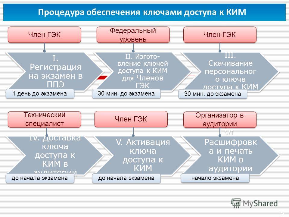 5 Процедура обеспечения ключами доступа к КИМ I. Регистрация на экзамен в ППЭ II. Изгото- вление ключей доступа к КИМ для Членов ГЭК III. Скачивание персональног о ключа доступа к КИМ IV. Доставка ключа доступа к КИМ в аудитории V. Активация ключа до