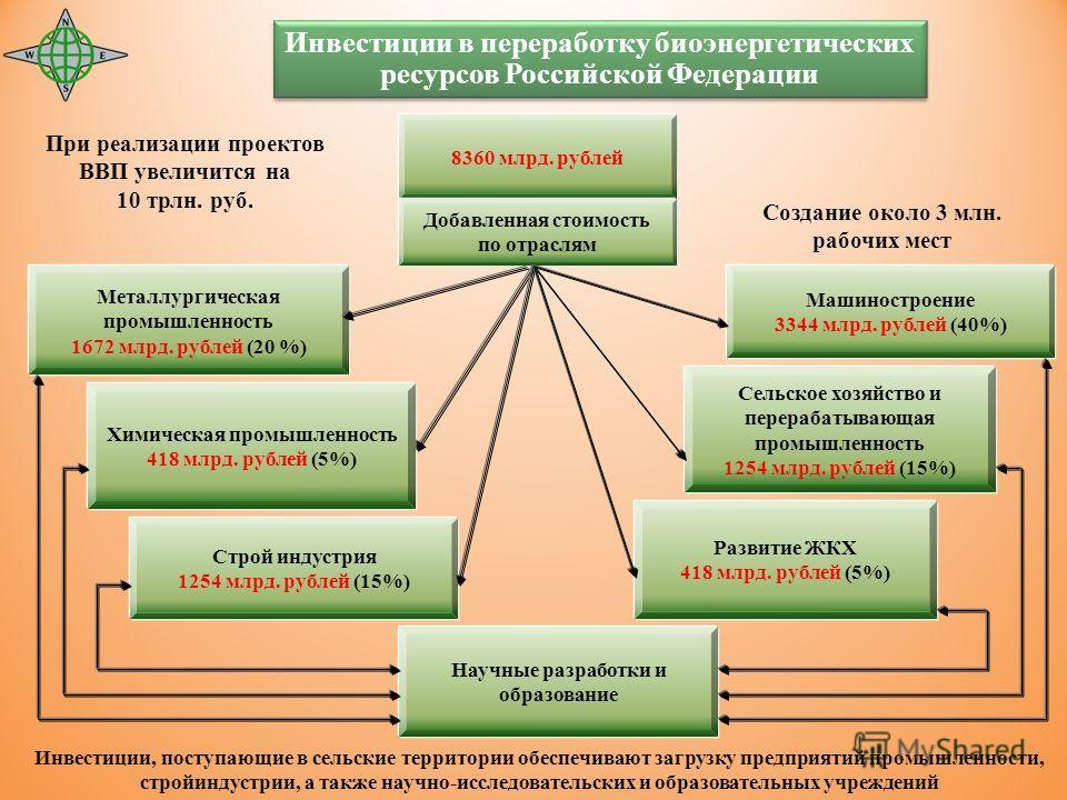 8360 млрд. рублей Сельское хозяйство и перерабатывающая промышленность 1254 млрд. рублей (15%) Химическая промышленность 418 млрд. рублей (5%) Машиностроение 3344 млрд. рублей (40%) Металлургическая промышленность 1672 млрд. рублей (20 %) Строй индус