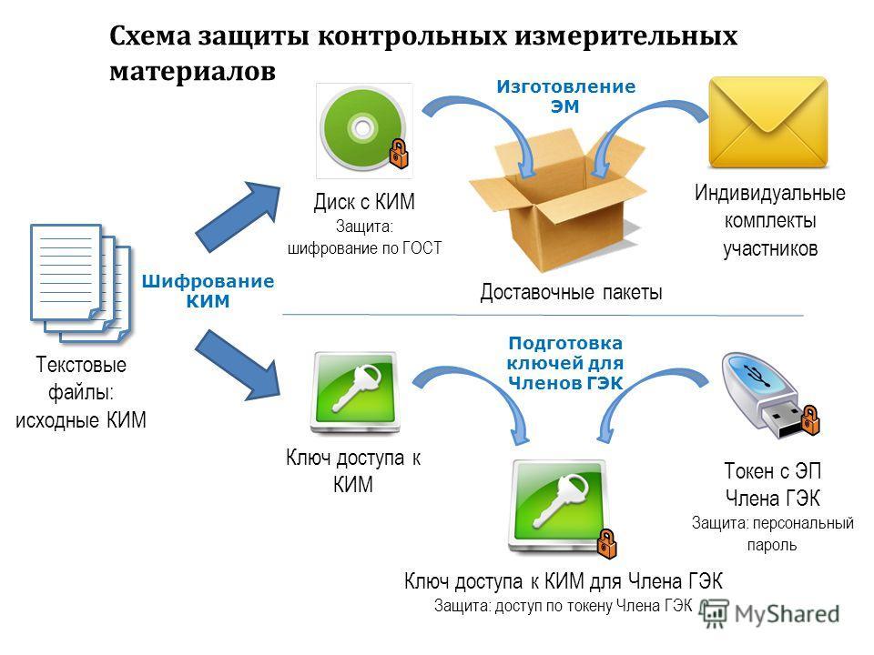 4 Схема защиты контрольных измерительных материалов Текстовые файлы: исходные КИМ Диск с КИМ Защита: шифрование по ГОСТ Доставочные пакеты Индивидуальные комплекты участников Токен с ЭП Члена ГЭК Защита: персональный пароль Ключ доступа к КИМ Ключ до