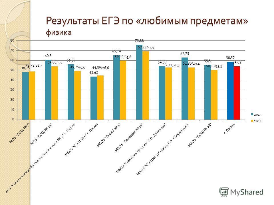 Результаты ЕГЭ по « любимым предметам » физика