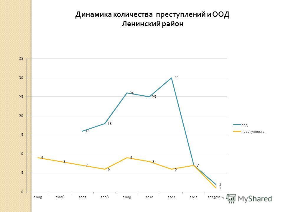Динамика количества преступлений и ООД Ленинский район