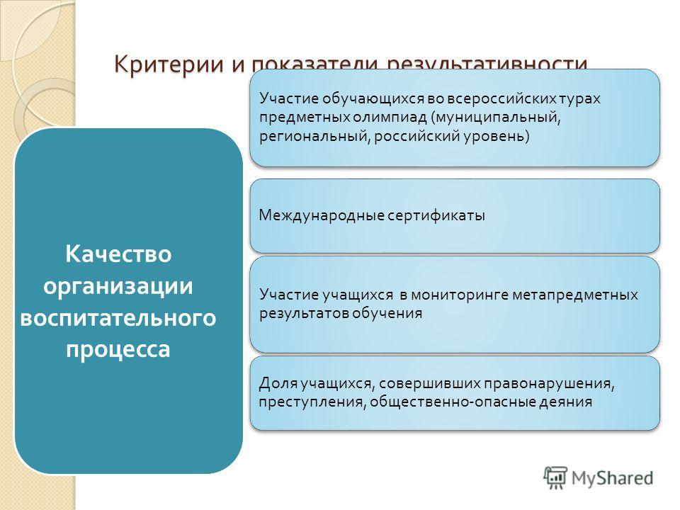 Критерии и показатели результативности Участие обучающихся во всероссийских турах предметных олимпиад ( муниципальный, региональный, российский уровень ) Международные сертификаты Участие учащихся в мониторинге метапредметных результатов обучения Дол