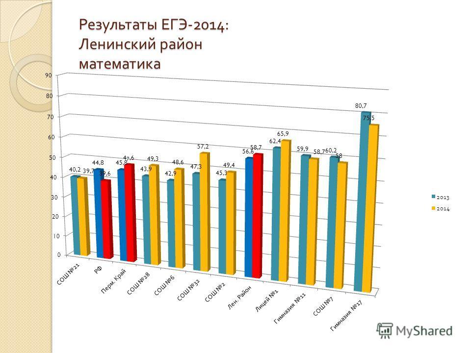 Результаты ЕГЭ -2014: Ленинский район математика