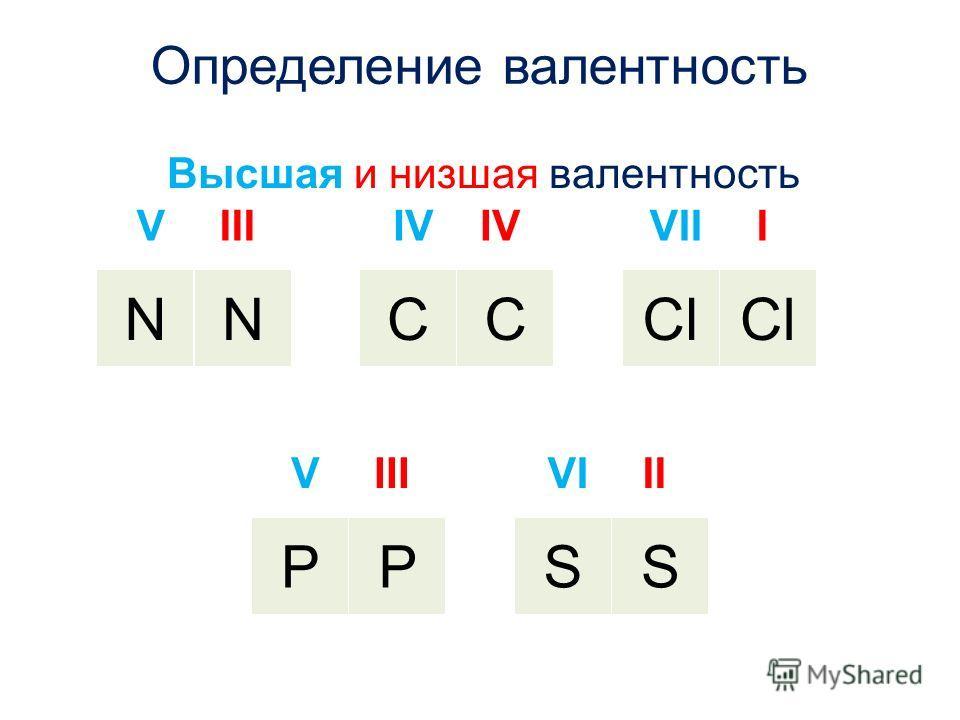Определение валентность Высшая и низшая валентность VIII NN IV CC VIII Cl VIII PP VIII SS