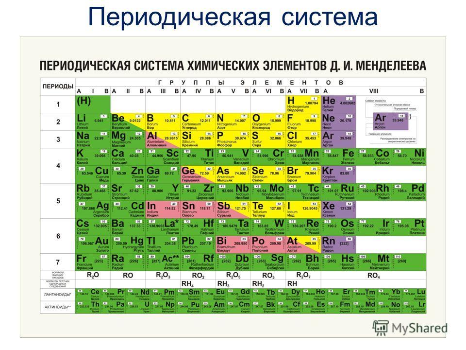 Периодическая система химических элементов Это графическое выражение периодического закона Д.И. Менделеева