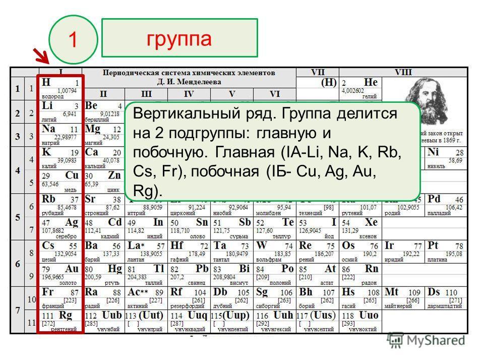 Вертикальный ряд. Группа делится на 2 подгруппы: главную и побочную. Главная (IA-Li, Na, K, Rb, Cs, Fr), побочная (IБ- Cu, Ag, Au, Rg). 1 группа