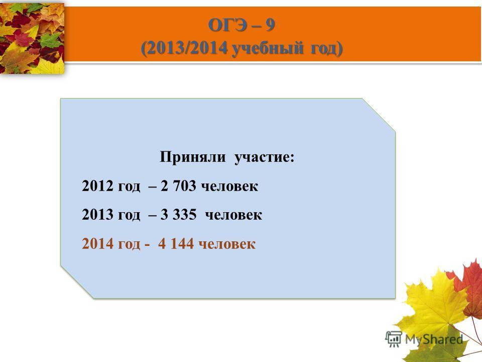 ОГЭ – 9 (2013/2014 учебный год) Приняли участие: 2012 год – 2 703 человек 2013 год – 3 335 человек 2014 год - 4 144 человек Приняли участие: 2012 год – 2 703 человек 2013 год – 3 335 человек 2014 год - 4 144 человек