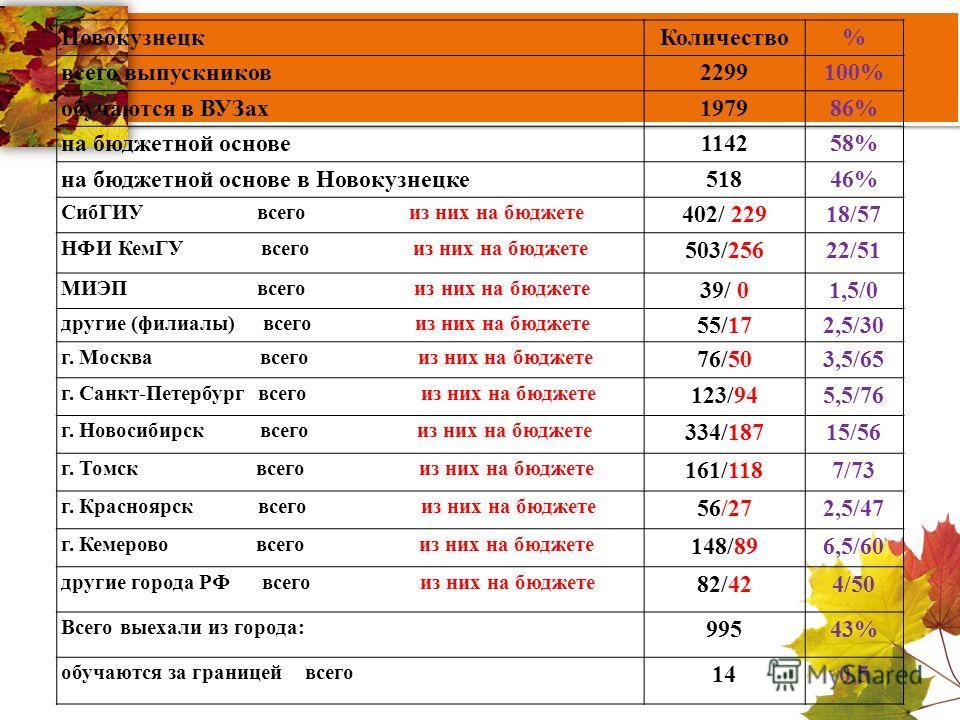 Новокузнецк Количество% всего выпускников 2299100% обучаются в ВУЗах 197986% на бюджетной основе 114258% на бюджетной основе в Новокузнецке 51846% СибГИУ всего из них на бюджете 402/ 22918/57 НФИ КемГУ всего из них на бюджете 503/25622/51 МИЭП всего