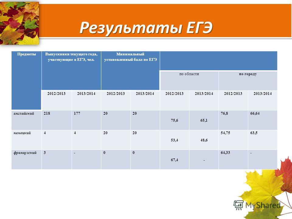 Результаты ЕГЭ Предметы Выпускники текущего года, участвующие в ЕГЭ, чел. Минимальный установленный балл по ЕГЭ по областипо городу 2012/20132013/20142012/20132013/20142012/20132013/20142012/20132013/2014 английский 21817720 75,665,1 76,866,64 немецк