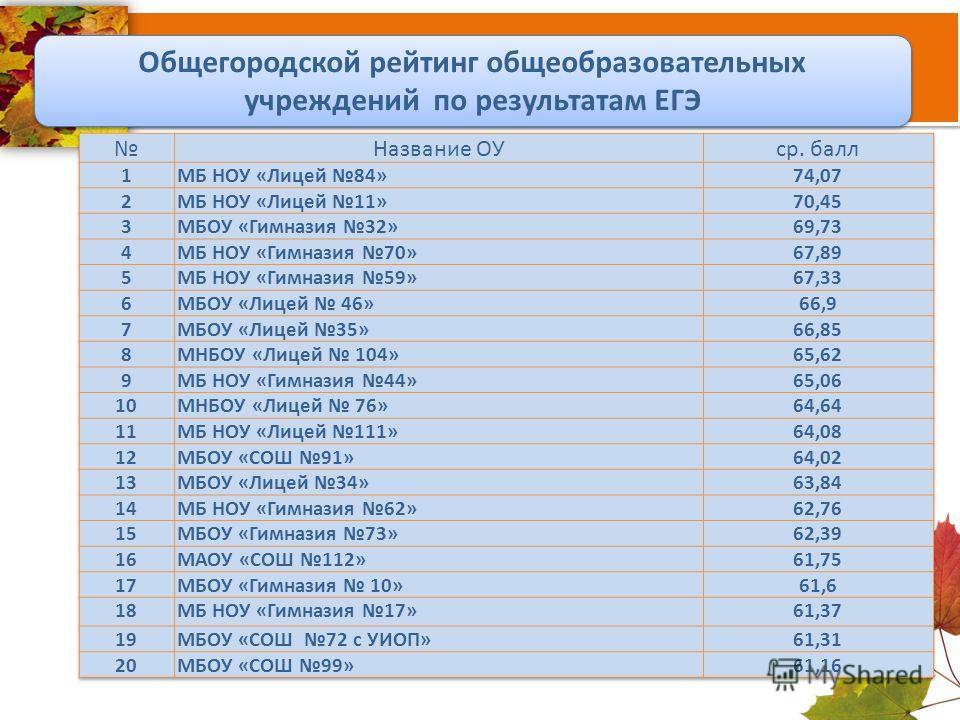 Общегородской рейтинг общеобразовательных учреждений по результатам ЕГЭ