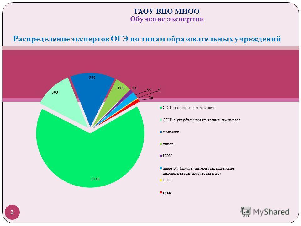 Распределение экспертов ОГЭ по типам образовательных учреждений 3 ГАОУ ВПО МИОО Обучение экспертов