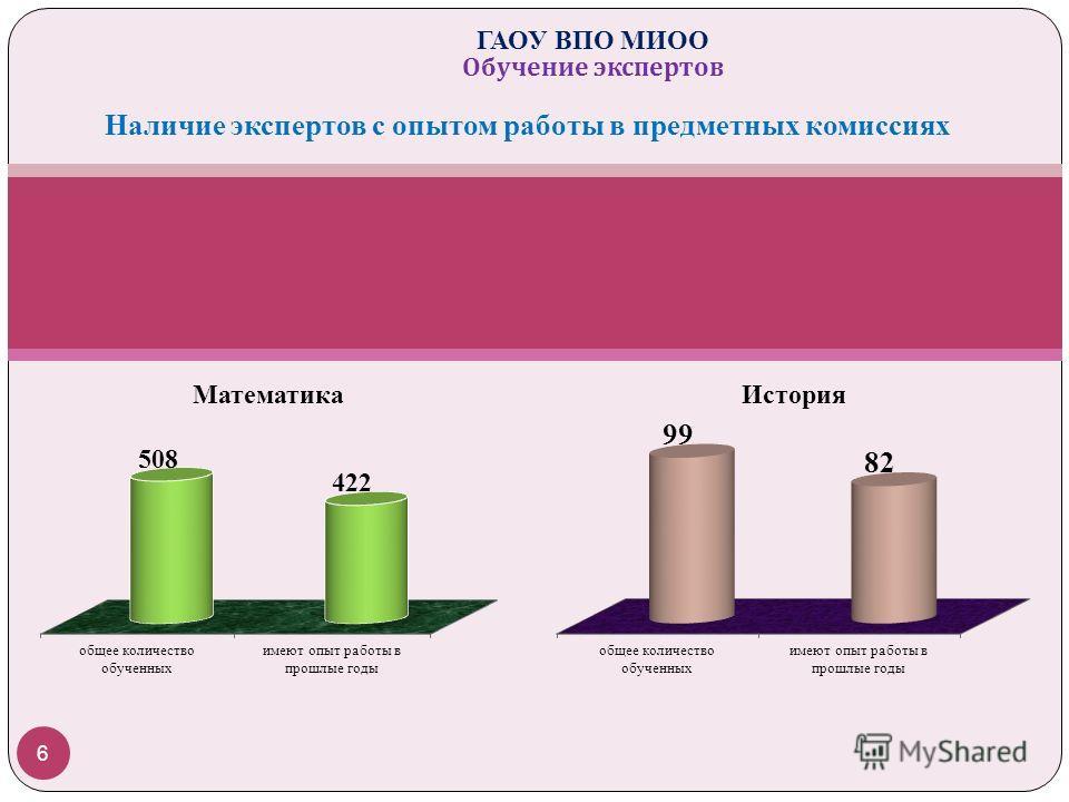 Наличие экспертов с опытом работы в предметных комиссиях 6 ГАОУ ВПО МИОО Обучение экспертов
