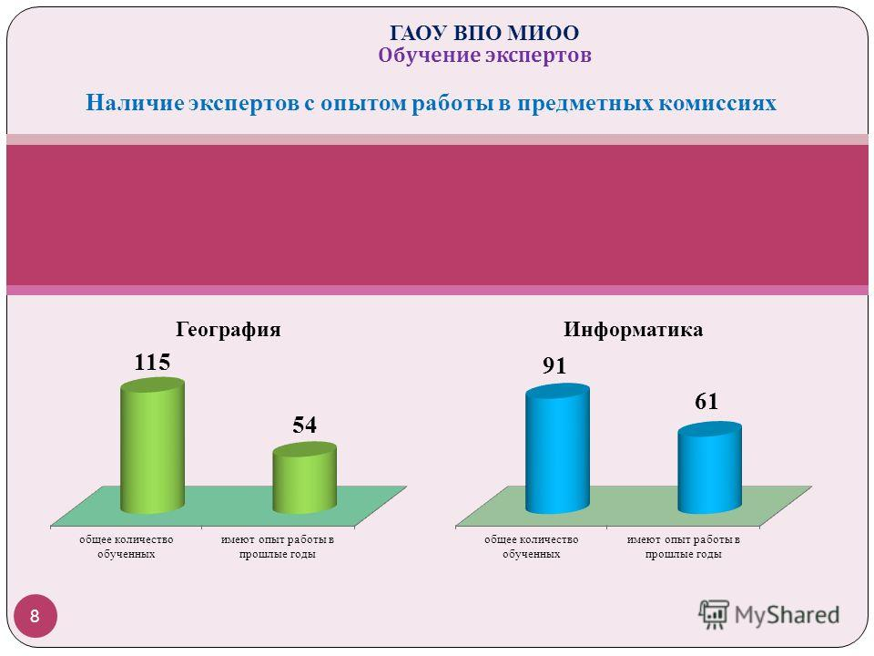 8 ГАОУ ВПО МИОО Обучение экспертов Наличие экспертов с опытом работы в предметных комиссиях