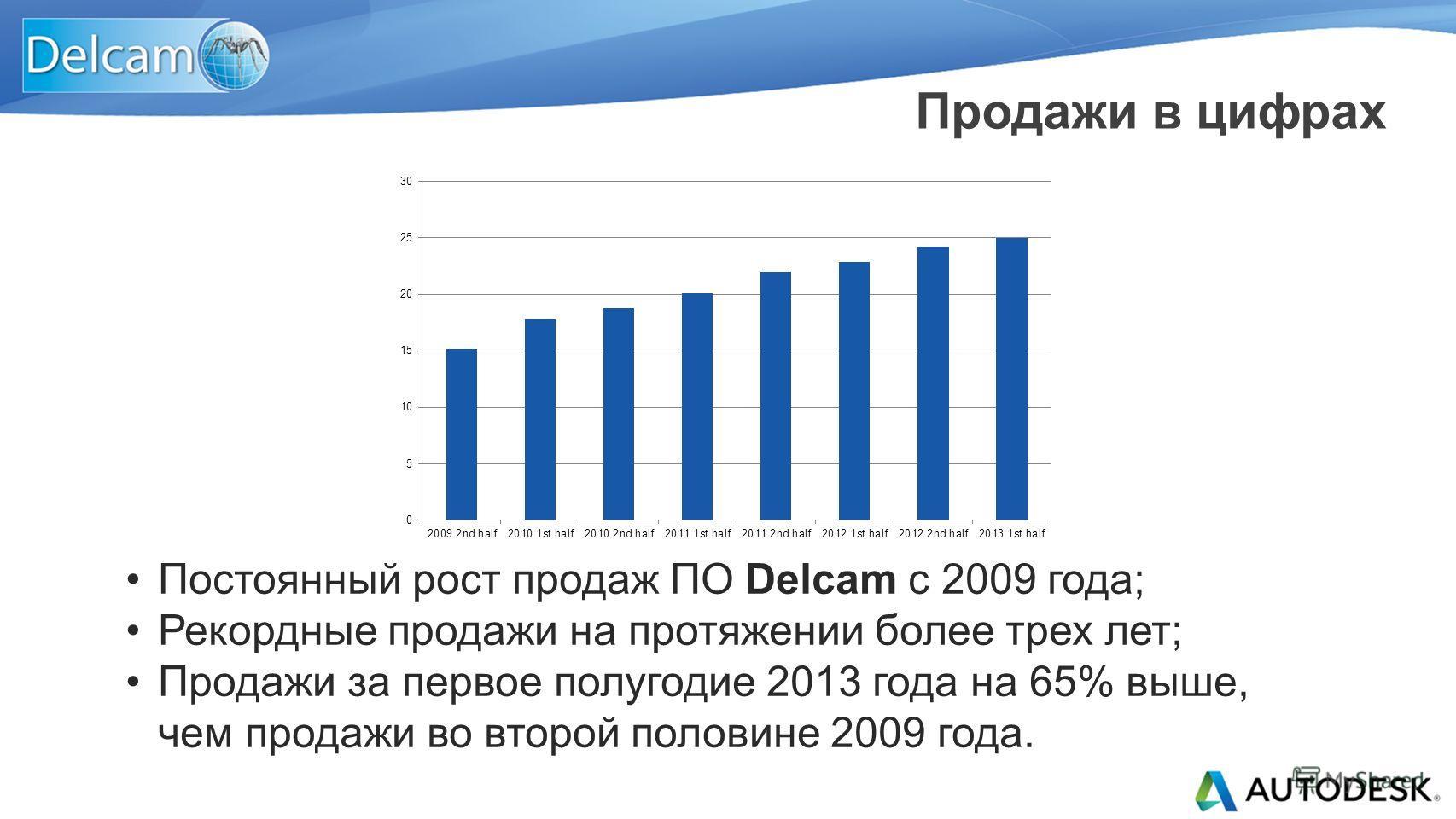Продажи в цифрах Постоянный рост продаж ПО Delcam с 2009 года; Рекордные продажи на протяжении более трех лет; Продажи за первое полугодие 2013 года на 65% выше, чем продажи во второй половине 2009 года.