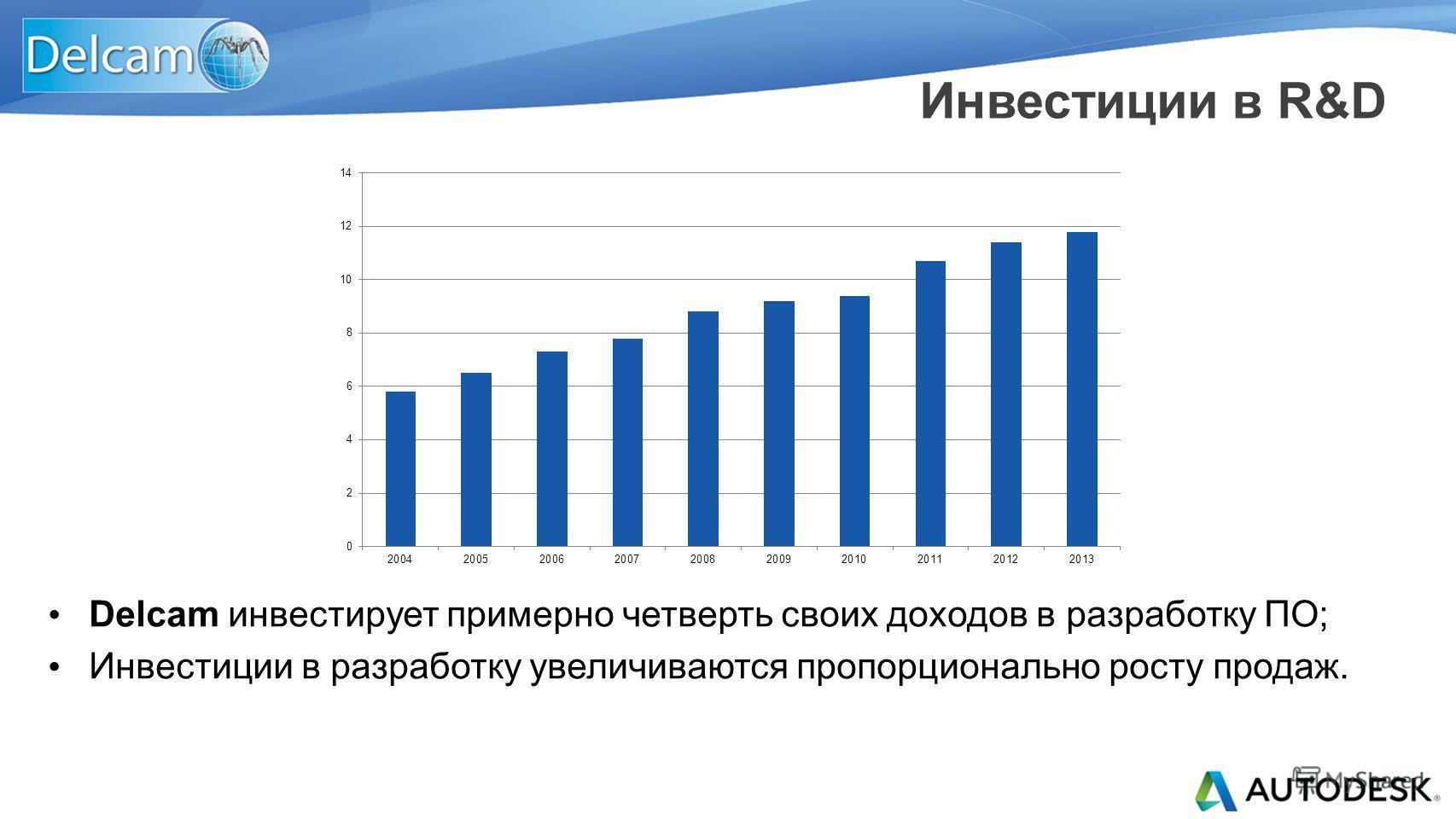 Delcam инвестирует примерно четверть своих доходов в разработку ПО; Инвестиции в разработку увеличиваются пропорционально росту продаж. Инвестиции в R&D