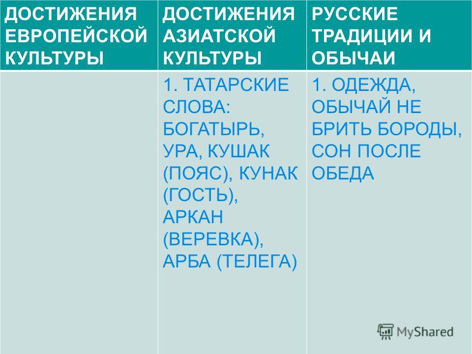 ДОСТИЖЕНИЯ ЕВРОПЕЙСКОЙ КУЛЬТУРЫ ДОСТИЖЕНИЯ АЗИАТСКОЙ КУЛЬТУРЫ РУССКИЕ ТРАДИЦИИ И ОБЫЧАИ 1. ТАТАРСКИЕ СЛОВА: БОГАТЫРЬ, УРА, КУШАК (ПОЯС), КУНАК (ГОСТЬ), АРКАН (ВЕРЕВКА), АРБА (ТЕЛЕГА) 1. ОДЕЖДА, ОБЫЧАЙ НЕ БРИТЬ БОРОДЫ, СОН ПОСЛЕ ОБЕДА