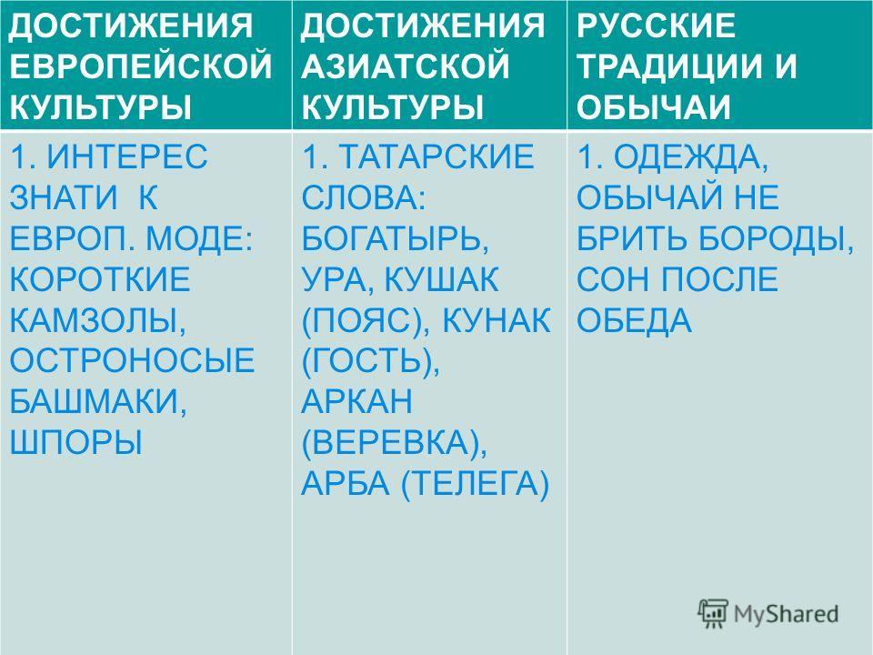 ДОСТИЖЕНИЯ ЕВРОПЕЙСКОЙ КУЛЬТУРЫ ДОСТИЖЕНИЯ АЗИАТСКОЙ КУЛЬТУРЫ РУССКИЕ ТРАДИЦИИ И ОБЫЧАИ 1. ИНТЕРЕС ЗНАТИ К ЕВРОП. МОДЕ: КОРОТКИЕ КАМЗОЛЫ, ОСТРОНОСЫЕ БАШМАКИ, ШПОРЫ 1. ТАТАРСКИЕ СЛОВА: БОГАТЫРЬ, УРА, КУШАК (ПОЯС), КУНАК (ГОСТЬ), АРКАН (ВЕРЕВКА), АРБА
