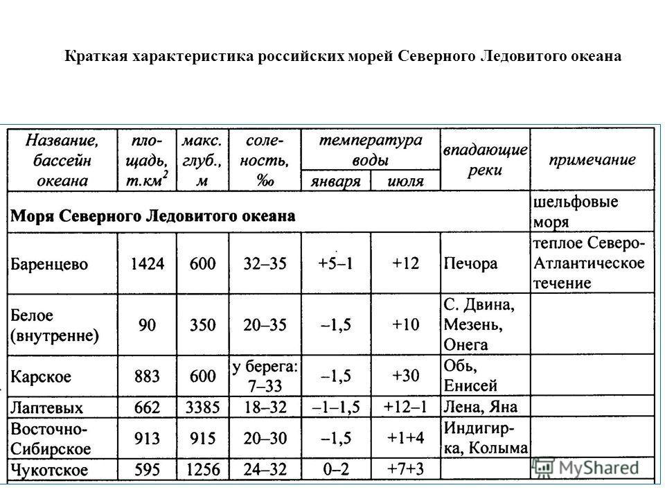 Краткая характеристика российских морей Северного Ледовитого океана