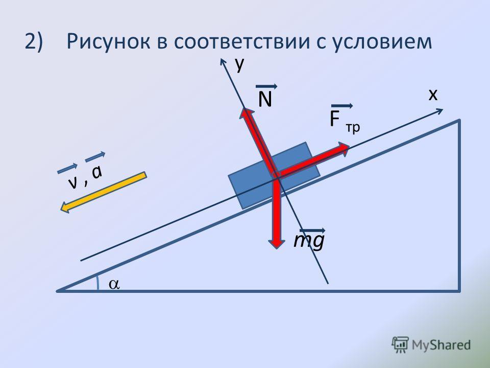 2) Рисунок в соответствии с условием mg N F тр v, a y x