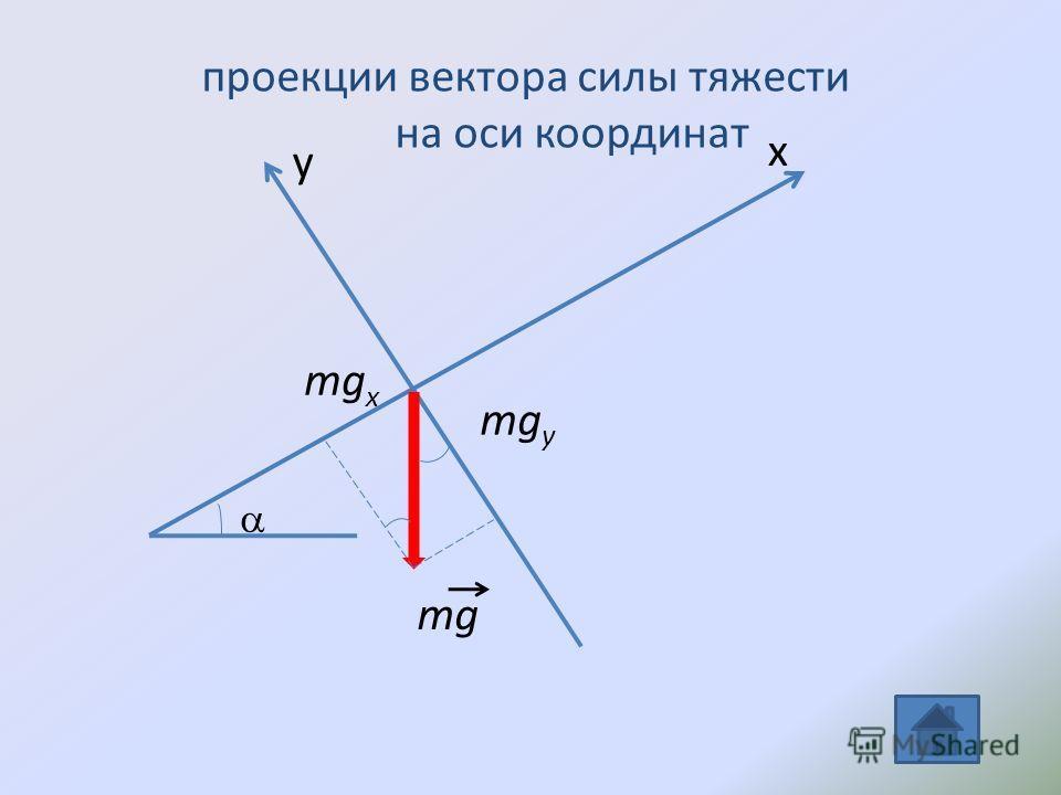 mg mg y mg x y x проекции вектора силы тяжести на оси координат