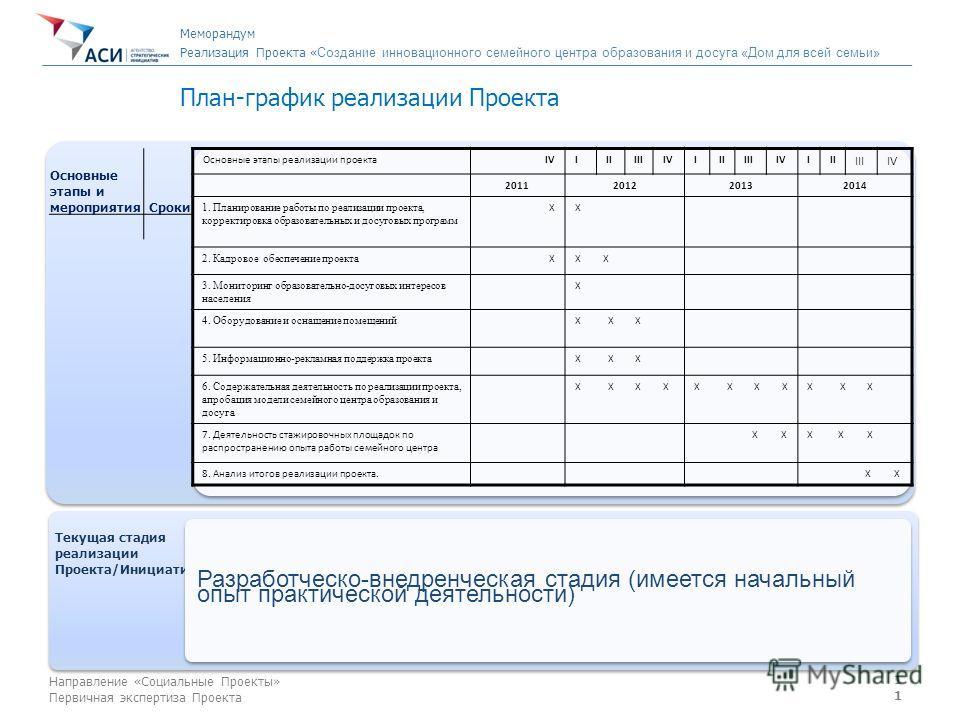 11 Направление «Социальные Проекты» Первичная экспертиза Проекта План-график реализации Проекта Основные этапы и мероприятия Cроки Текущая стадия реализации Проекта/Инициативы Текущая стадия реализации Проекта/Инициативы Разработческо-внедренческая с