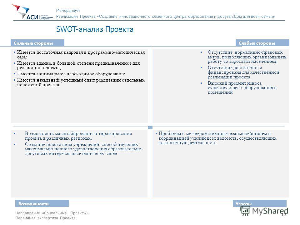 12 Направление «Социальные Проекты» Первичная экспертиза Проекта SWOT-анализ Проекта Сильные стороны Слабые стороны Возможности Угрозы Имеется достаточная кадровая и программно-методическая база; Имеется здание, в большой степени предназначенное для