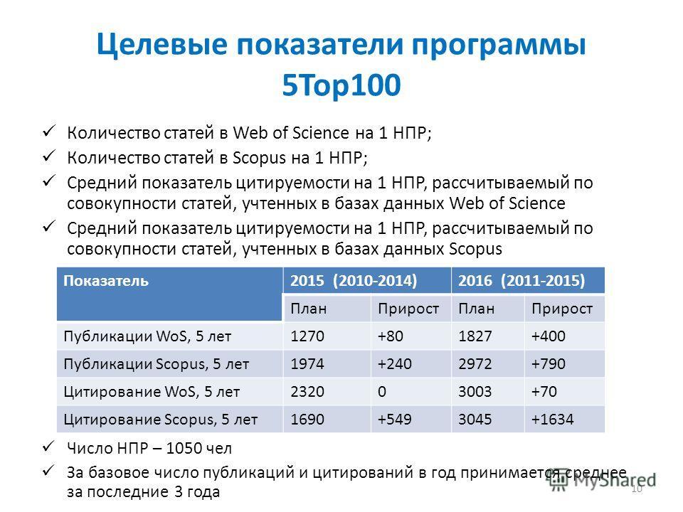 Целевые показатели программы 5Top100 Количество статей в Web of Science на 1 НПР; Количество статей в Scopus на 1 НПР; Средний показатель цитируемости на 1 НПР, рассчитываемый по совокупности статей, учтенных в базах данных Web of Science Средний пок
