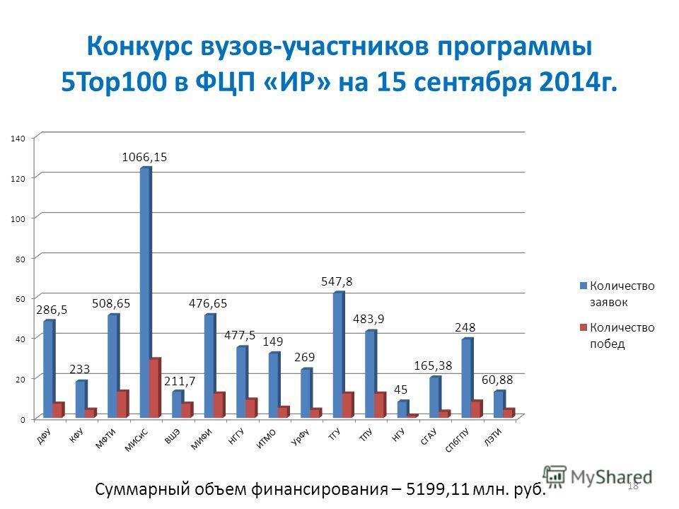 Конкурс вузов-участников программы 5Top100 в ФЦП «ИР» на 15 сентября 2014 г. 18 Суммарный объем финансирования – 5199,11 млн. руб.