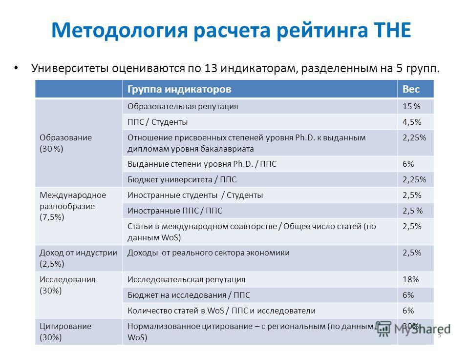 Методология расчета рейтинга THE Университеты оцениваются по 13 индикаторам, разделенным на 5 групп. 3 Группа индикаторов Вес Образование (30 %) Образовательная репутация 15 % ППС / Студенты 4,5% Отношение присвоенных степеней уровня Ph.D. к выданным