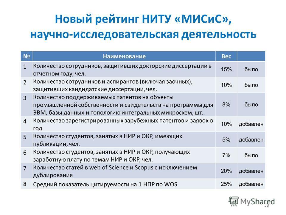 Новый рейтинг НИТУ «МИСиС», научно-исследовательская деятельность 38