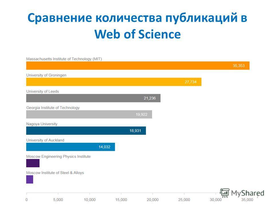 Сравнение количества публикаций в Web of Science 7
