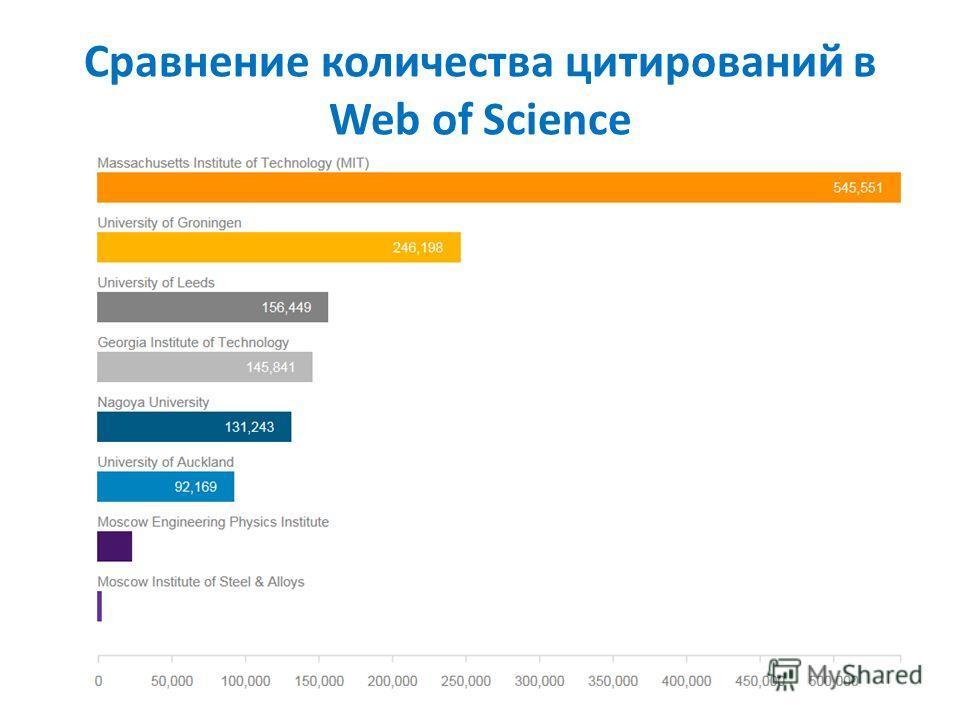 Сравнение количества цитирований в Web of Science 8