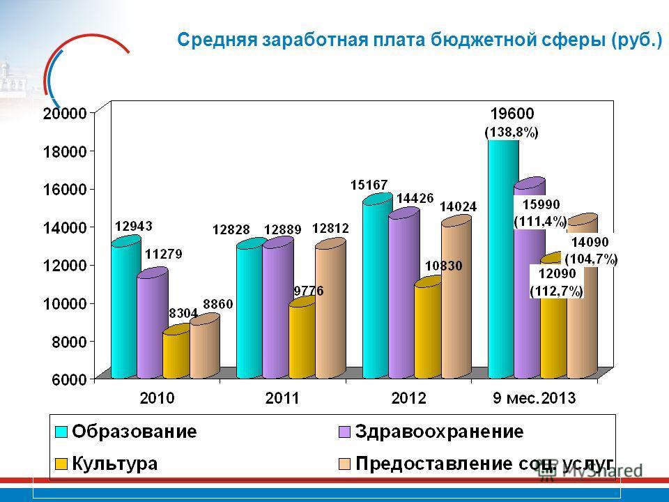 Средняя заработная плата бюджетной сферы (руб.)